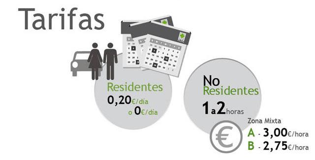 tarifas zona verde de Barcelona